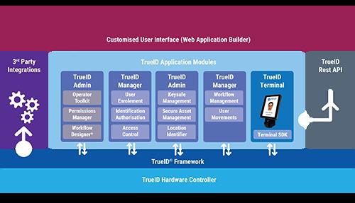 Trueid: Biometric Custodial Operations Management Solutions
